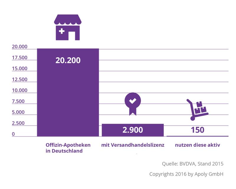 apoly_infografik_apothekenhandel_1_3