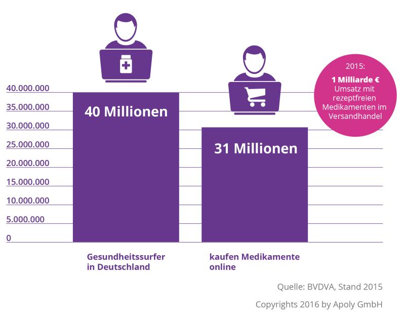 apoly_infografik_apothekenhandel_2_3