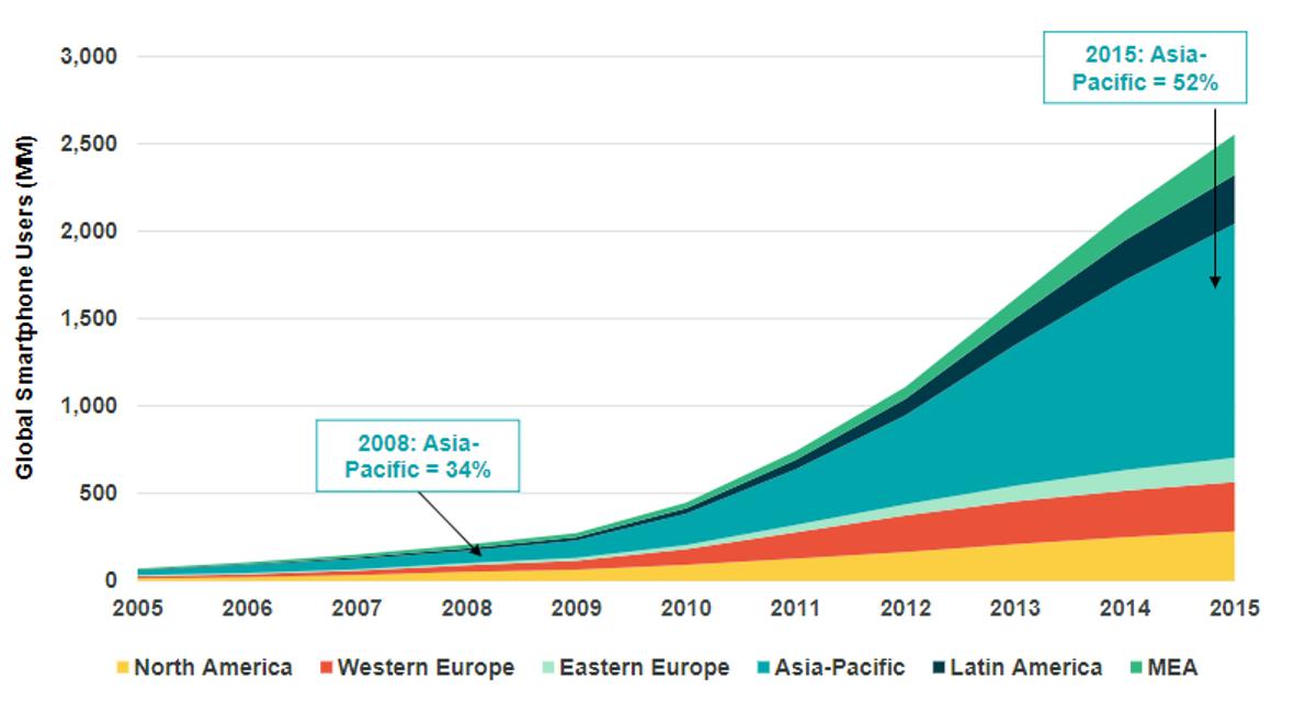 weltweite smartphonenutzung